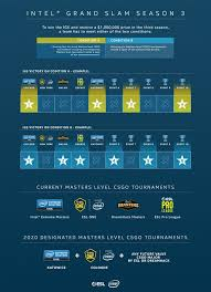 Intel Grand Slam Season 3 Liquipedia Counter Strike Wiki