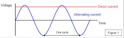 alternating current vs direct current. macintosh hd:users:pranayan:desktop:direct current.png alternating current vs direct e
