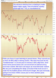 Nyse Advance Decline Line Chart Nyse Advance Decline Issues Investing Com