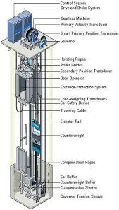 how elevator works and know their types with circuit diagrams Elevator Electrical Wiring Diagram cable driven or traction elevator Elevator Schematic Diagram