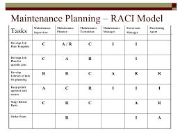 Raci Template Example Maintenance Plannning