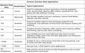 Stainless Steel Grit Finish Chart Finishing Stainless Steel For Food Grade Applications