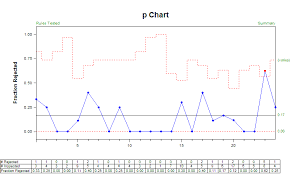 Attribute Chart Statit Support Subgroup Sizes For Attribute Charts