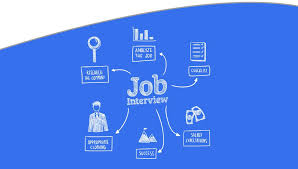 Job Interview Types Different Interview Types And How To Nail Them The Rozee