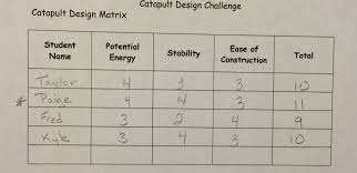 A Team Of Engineering Students Is Designing A Catapult Lesson Energy Transfer Engineering Catapults Betterlesson