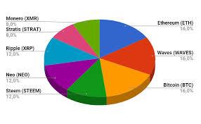 Bitcoin Distribution Chart Ethereum Distribution Pie Chart Coin Express Bitcoin