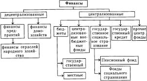 Финансы и функции их организации Финансы экономические новости  распределительная функция финансов