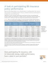term life insurance rates canada