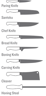 kitchen knife names. Fine Kitchen Know Your Knives And Kitchen Knife Names F