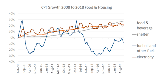 Annual Cost Of Living Increase Chart Cost Of Living Increase In 2019