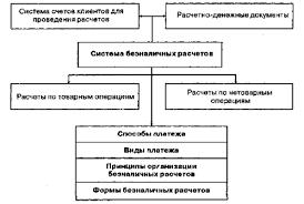 Дипломная работа Расчетно кассовое обслуживание корпоративных  Рисунок 1 1 Система организации безналичных расчетов