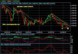 Just Dial Chart Justdial Chart Update Strong Support At 1005