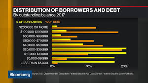 The Student Loan Debt Crisis Is About To Get Worse Bloomberg