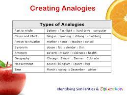 Types Of Analogies Chart Creating Analogies Identifying Similarities