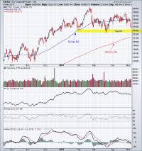 Tsx Chart Tsx Index Historical Chart Tsx Stock Market Charts