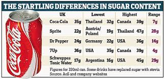 Sugar Content In Drinks Chart Uk Coca Cola And Pepsi Brands Differ In Sugar Around The World