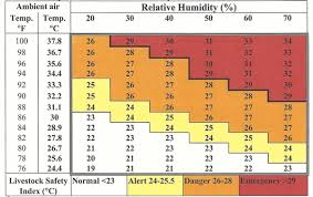 Humidex Chart Canada Code Of Practice For The Care And Handling Of Sheep