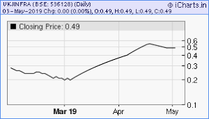 Vkj Infra Share Price Chart Vkj Infradevelopers Ipo Date Price Gmp Review Details