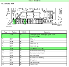 2006 land rover range rover fuse box wiring diagram for you • on a 2005 range rover a coin fell into the cigarette 2008 land rover range rover