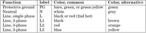 standard wiring color codes plc plc ladder plc ebook plc table 2 3 us ac power circuit wiring color codes