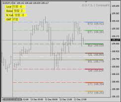 Rangers Share Price Chart Compass Fx Live Trading Room Breafinizmen Ml