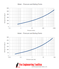 Water Pressure Temperature Chart Minimum Vacum Pressure For Refrigeration System