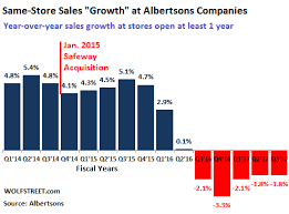 Safeway Stock Price Chart Albertsons Safeway Loses Grocery War Lidl Gives Up Wolf