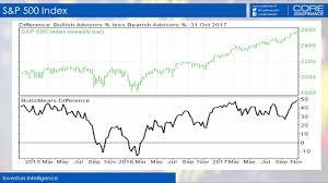 Bear Spread Investors Intelligence Bull Bear Spread At The Widest Since 1987
