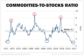 The Last Time This Happened Gold Went Up 1 800 Percent