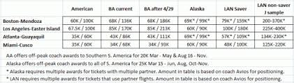 Lan Airlines Award Chart Make The Most Of Your Miles Award Booking Strategies For