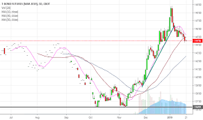 Zbh2019 Charts And Quotes Tradingview