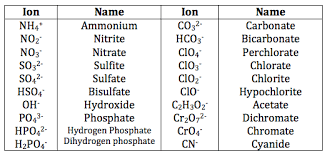 Polyatomic Ion Chart 6 Ionic Compound Polyatomic Ion