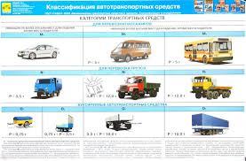 Классификации транспортных средств реферат документы от  Классификации транспортных средств реферат