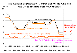 Real Fed Funds Rate Chart Education I Find Definitions Of The Federal Funds Rate