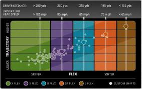 Golf Ball Compression Swing Speed Chart Golf Ball Swing Speed