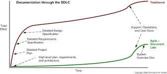 Software Documantation Core Practices For Agile Lean Documentation