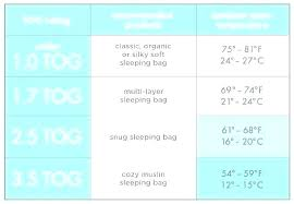 Baby Sleeping Bag Temperature Chart Good Temperature For Baby Room Paketumroh Co