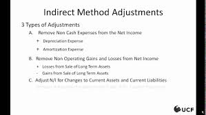 Cash Flow Band Financial Accounting Cash Flow Statement Indirect Method Adjustments