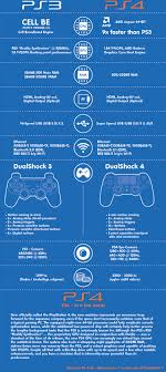 Ps3 Versions Chart Difference Between Ps3 And Ps4 Visual Ly