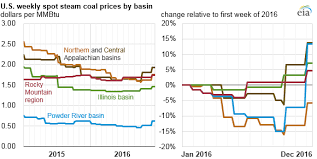 Coal Production Declines In 2016 With Average Coal Prices