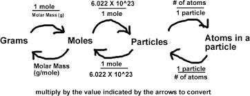 Equilibrium Harder Mole Conversions