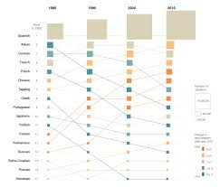 Top Languages Other Than English Spoken In 1980 And Changes
