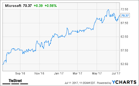 Microsoft Dividens Forgetting Microsoft Msft Pays A Juicy Dividend Is Such A