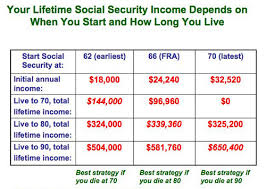 Social Security Age Payout Chart When Should You Start Social Security Benefits Do The Math
