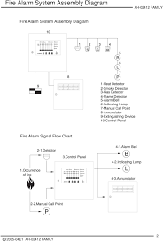 Fire Alarm Flow Chart Fire Alarm Control Panel Operating Manual Pdf Free Download