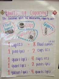 Customary Weight Chart Measurement Length Weight Capacity Lessons Tes Teach