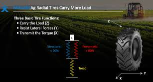 Load Carrying Capacity Tire Chart Best Load Speed Index Agtiretalk