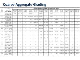 Aggregates For Concrete Ppt Download