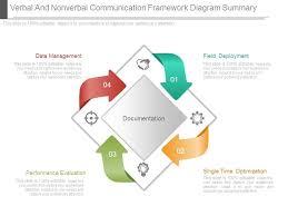 Verbal And Nonverbal Communication Framework Diagram Summary