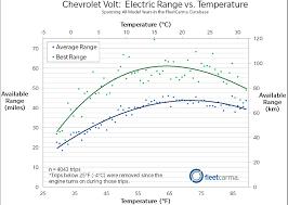 Ev Range Chart Electric Range For The Nissan Leaf Chevrolet Volt In Cold